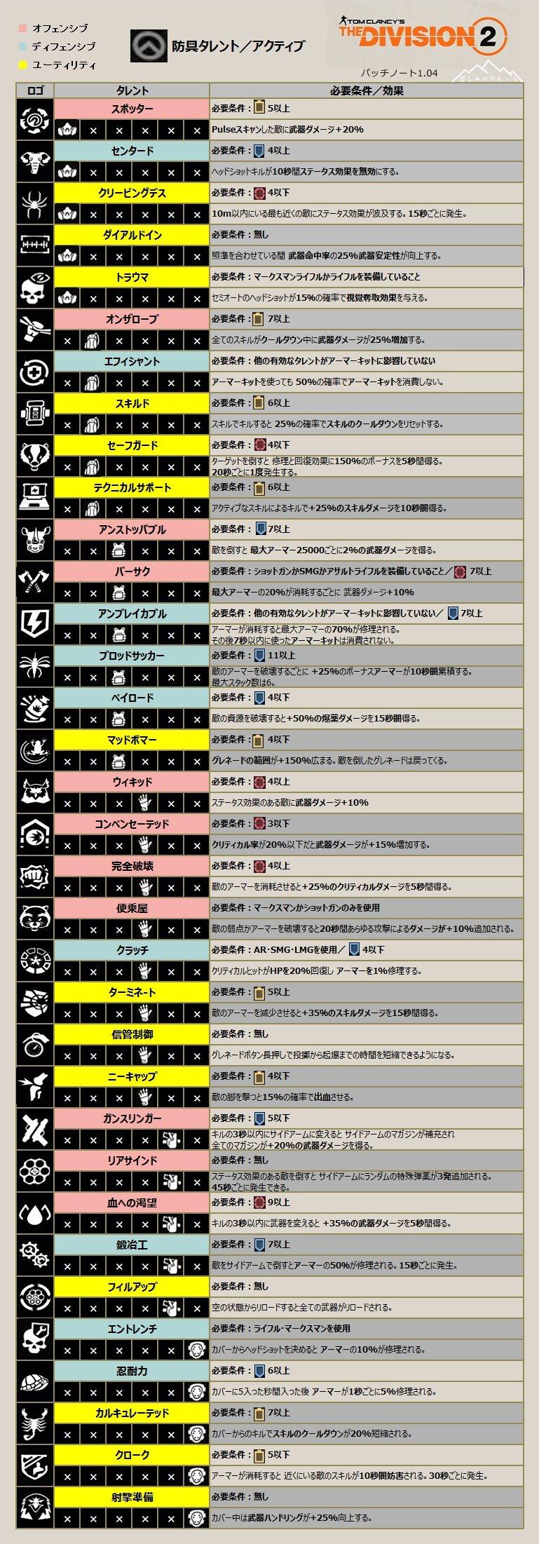 ディビジョン2防具タレントアクティブゲムール1.04